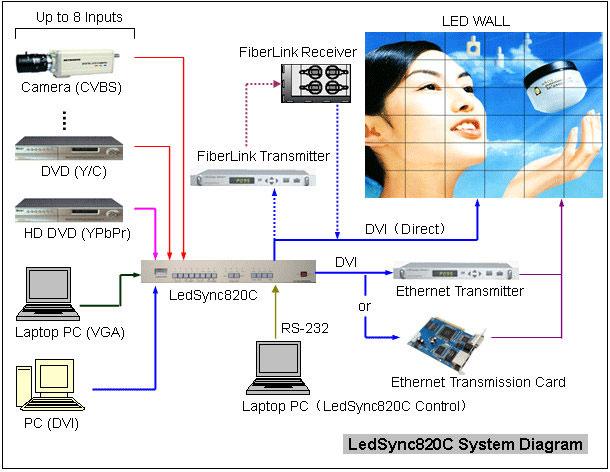 Процессор блок схема
